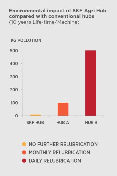 skf-agri-hub-bar-graph-w